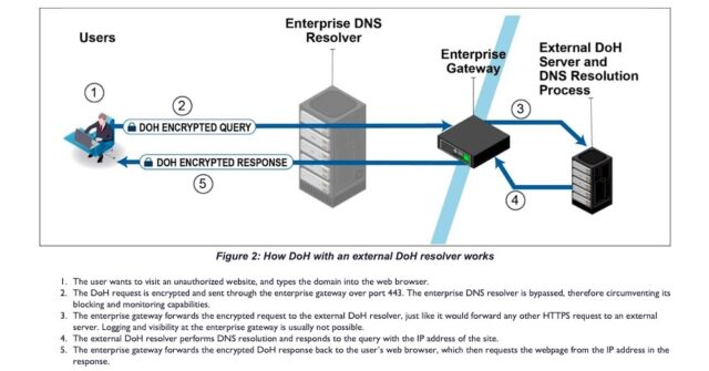 doh 2 640x335 - The NSA warns enterprises to watch out for third-party DNS resolvers