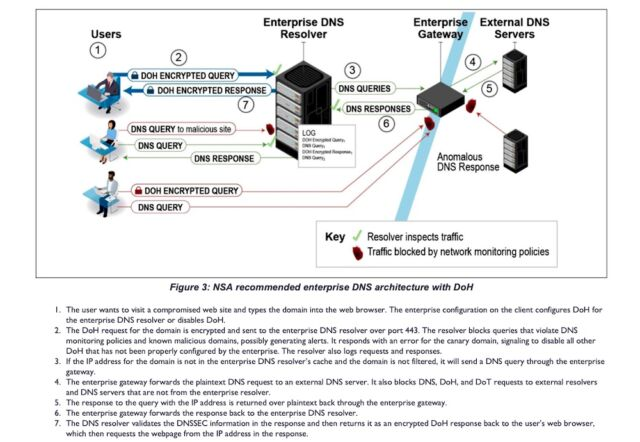 doh 3 640x442 - The NSA warns enterprises to watch out for third-party DNS resolvers