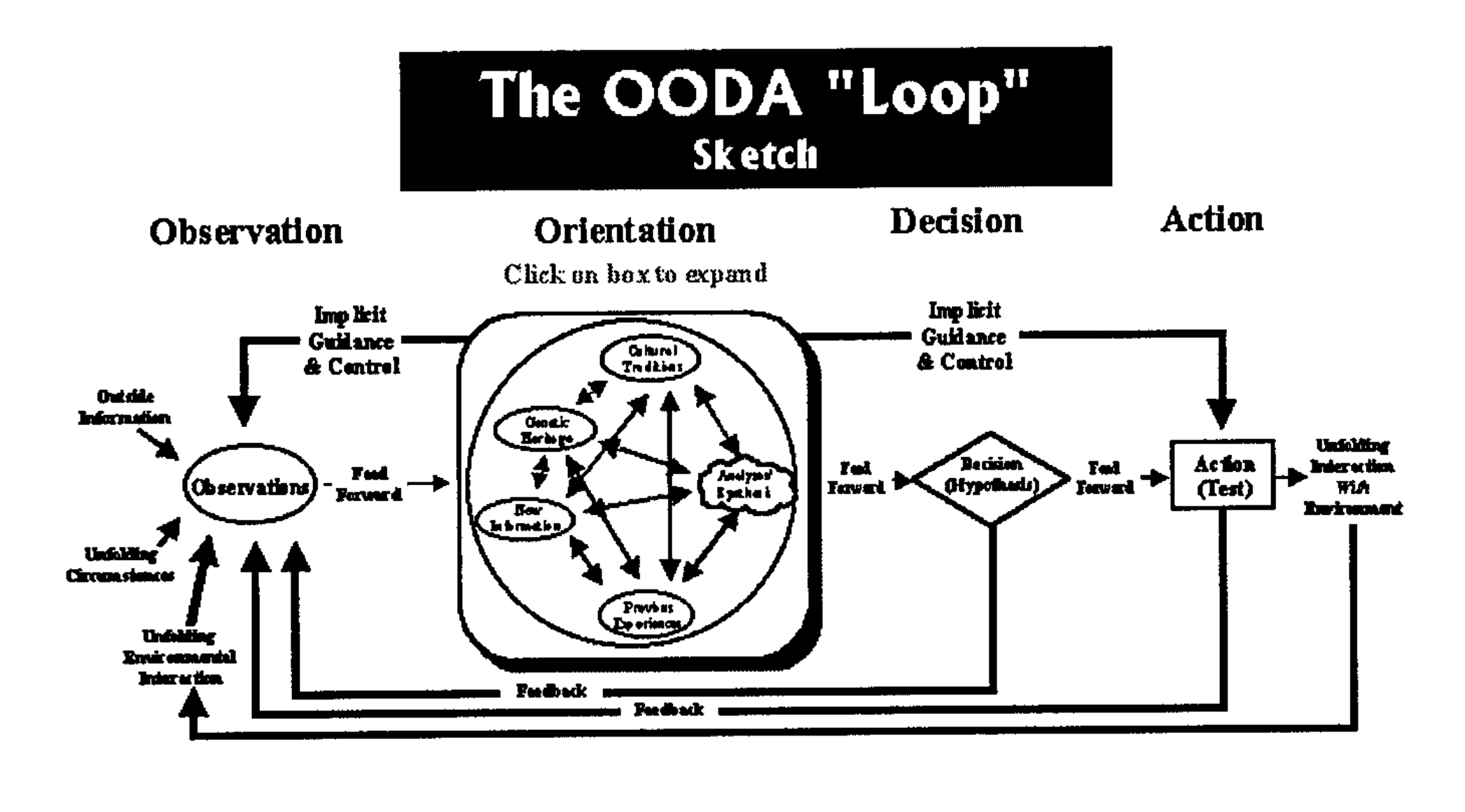 The OODA loop, with unfortunately grainy captioning. (See the linked PDF to view the diagram in context.)