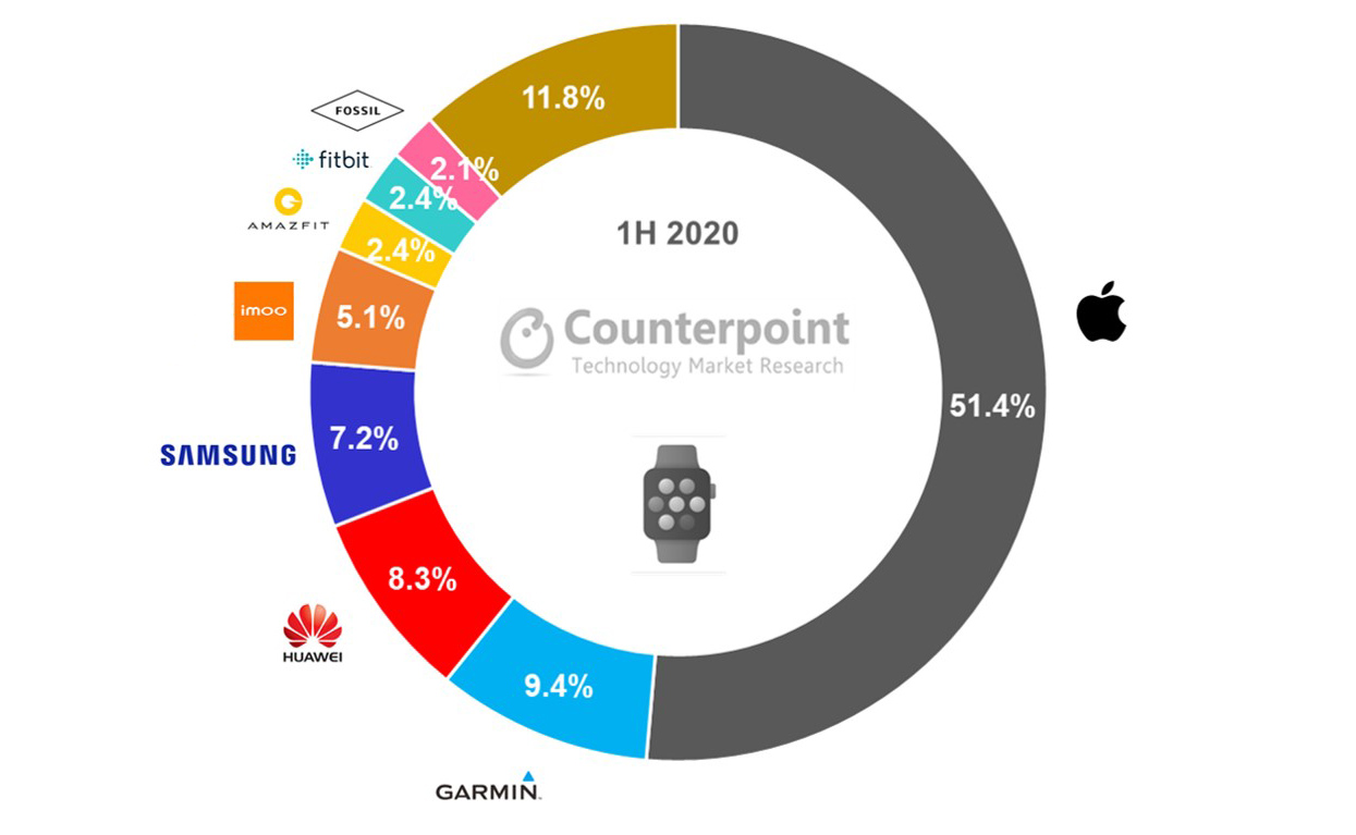 Counterpoint's H1 2020 Global smartwatch market share.