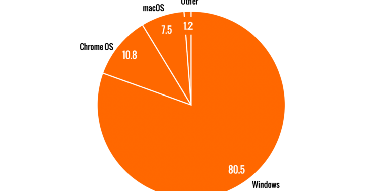 The world's second-most popular desktop operating system isn't macOS anymore