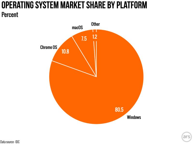 Market share chart