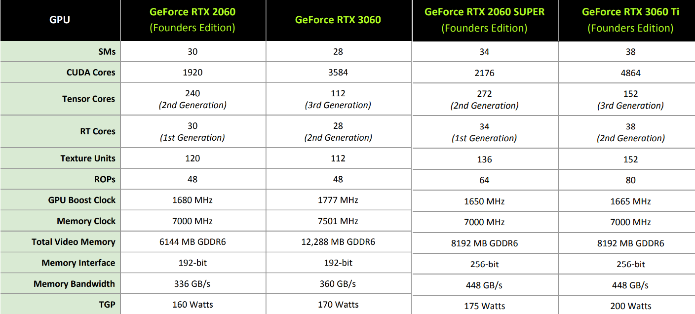 Spec table for various 2060- and 3060-branded Nvidia options.