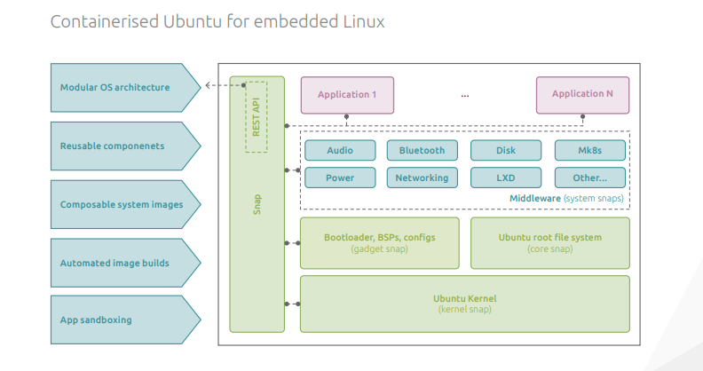 You might draw a fairly similar schematic diagram to give someone a simplified idea of how a traditional Linux distribution is put together—but it wouldn