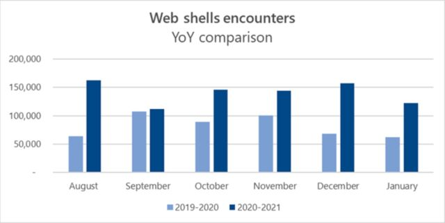 Microsoft está experimentando un gran aumento en el uso del shell web 1