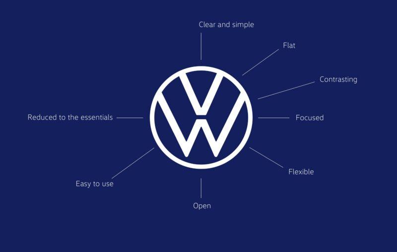 In April 2020, Volkswagen tweaked its corporate logo.