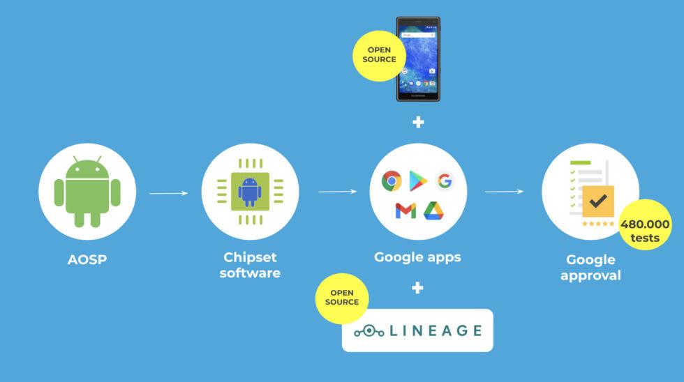 Comment une mise à jour Android passe-t-elle d'un référentiel à votre téléphone?  Tout d'abord, Google émet un code, puis Qualcomm ajoute le support SoC, puis Fairphone ajoute le support matériel, les applications Google et d'autres personnalisations, puis la mise à jour doit passer les tests de Google.