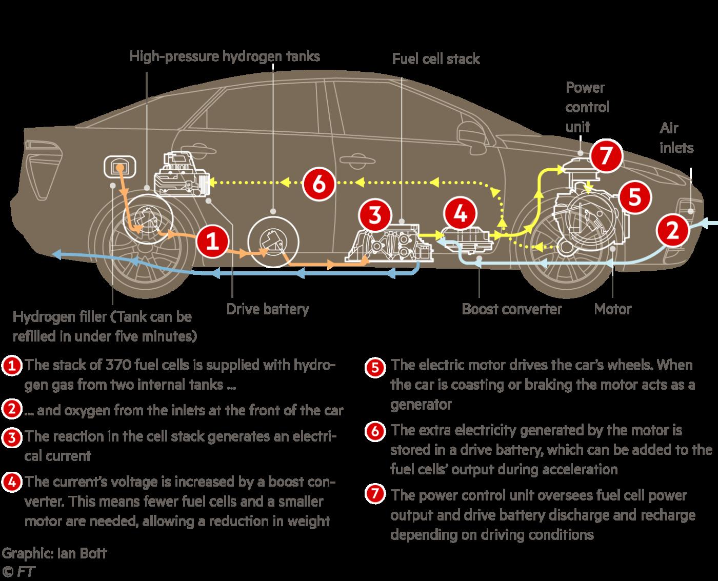 The drivetrain of the Mirai.