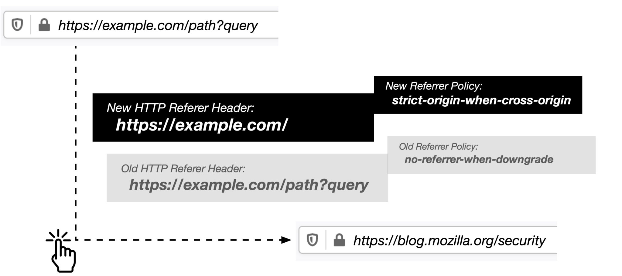 Referrer trimming strips everything but the embedding domain from cross-origin web requests.