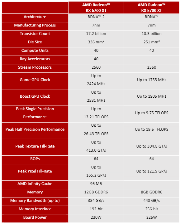 RX 6700XT specs, as compared to 2019's RX 5700XT.