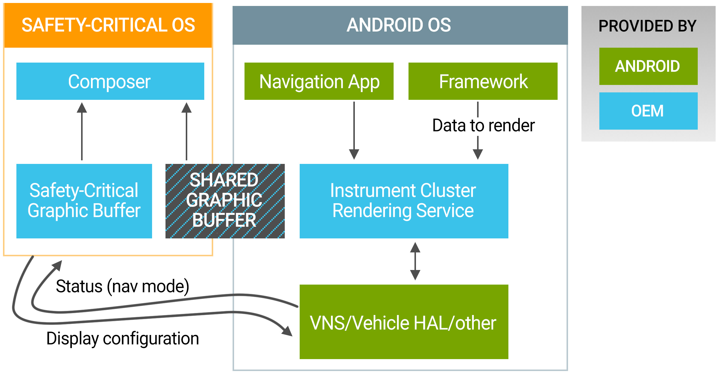 """Here's who-owns-what for Android Automotive. Note that there is a second orange """"Safety-critical OS"""" for the dashboard."""
