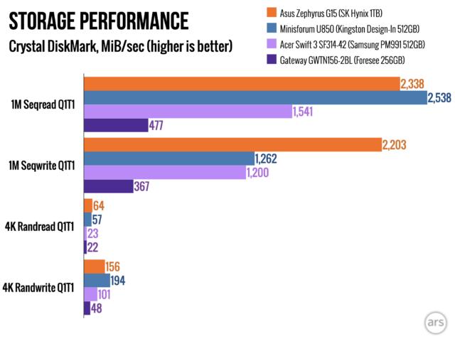 El SK Hynix SSD en el G15 tensa los músculos serios del almacenamiento en la prueba CrystalDiskMark y casi duplica el rendimiento de las unidades de la competencia para grandes procesos de escritura.
