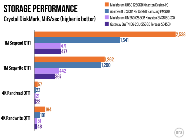 Storage performance is the most painful compromise the UM250 makes, with a SATA-only M.2 drive.