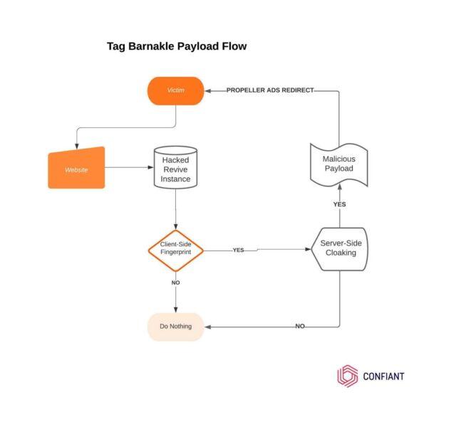 barnakle payload flow