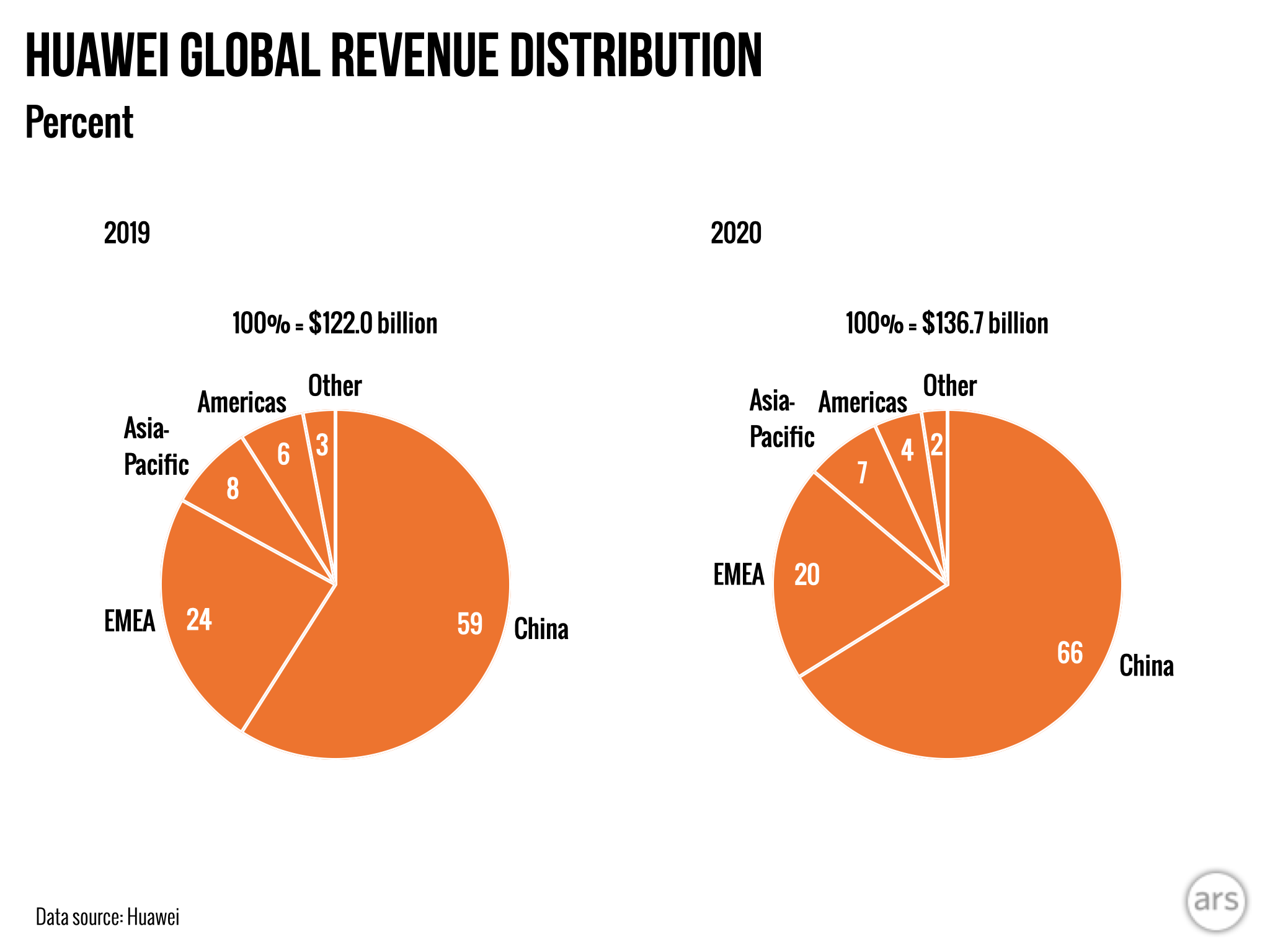 Huawei's revenue grew in China in 2020 but shrank everywhere else.