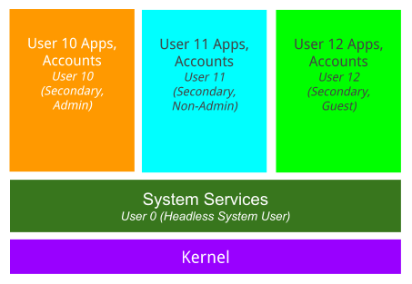 System Services gets to be user 0, and every human user runs on top of that.
