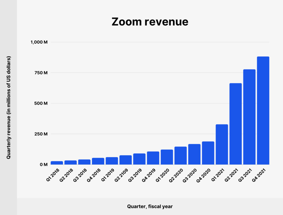 Zoom's revenue. This is what being ready looks like. (Note that the start of the pandemic, March 2020, was Zoom's FY 2021 Q1)