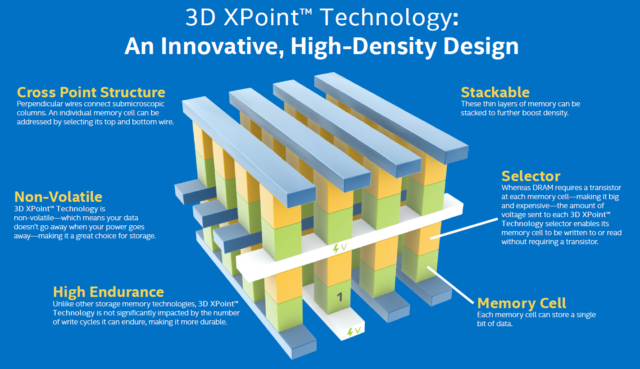 """Prior to Intel's """"Optane"""" rebranding, the memristor-like Intel/Micron technology was called """"3D Xpoint."""""""
