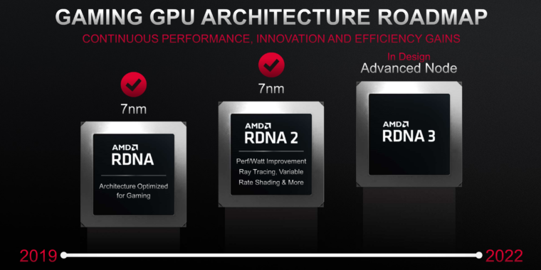 AMD's upcoming flagship GPUs should be 3x faster than RX 6900XT