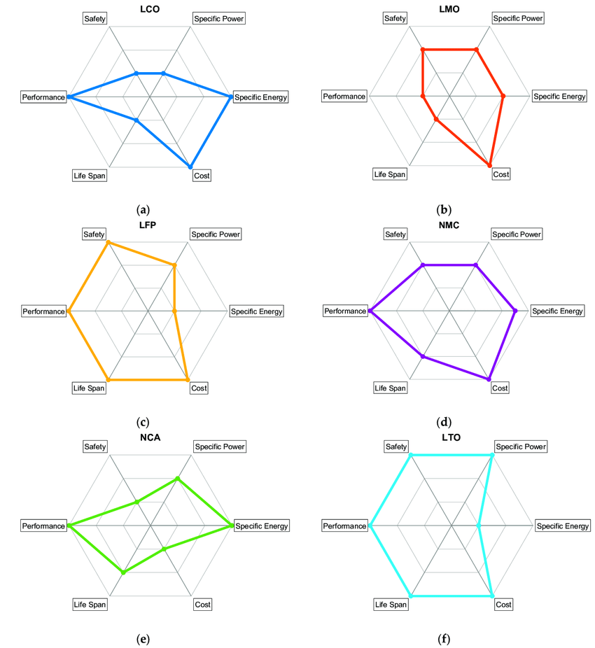 Spider plots for six different lithium-ion cathode chemistries.