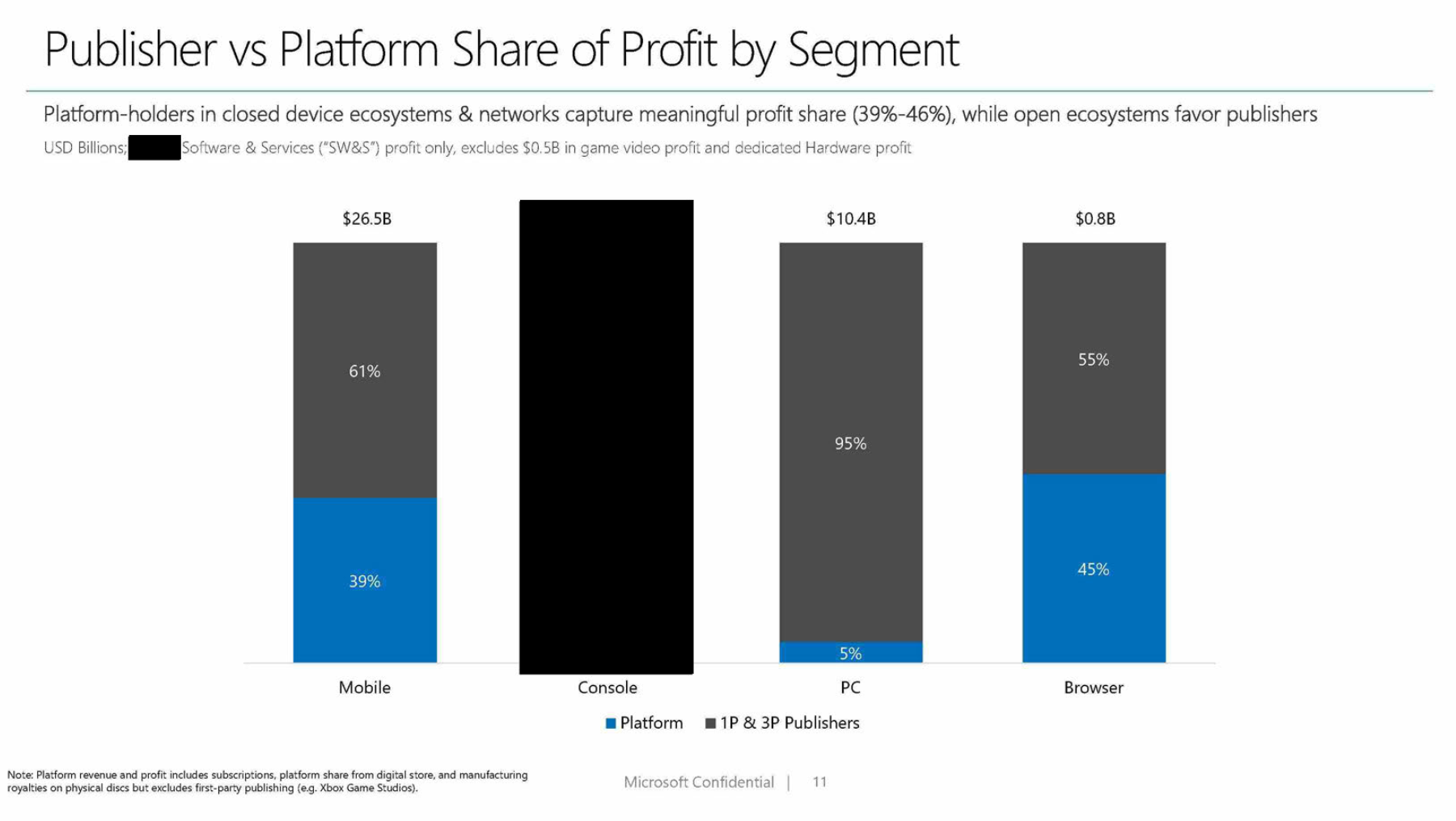 Microsoft's internal documents show that closed platforms rake in a larger share of profits than open platforms.