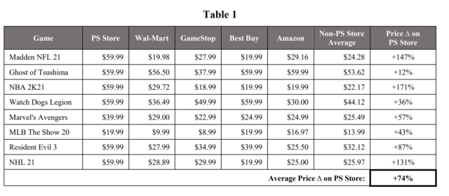 The lawsuit uses this comparison of prices for digital and disc-based PS5 games to try to prove the anticompetitive effects of Sony's alleged monopoly.