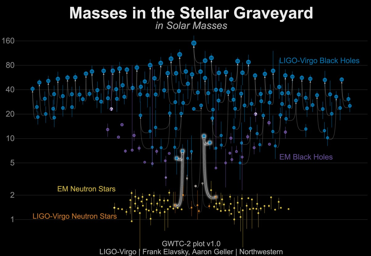 Graphic for masses of announced gravitational-wave detections.