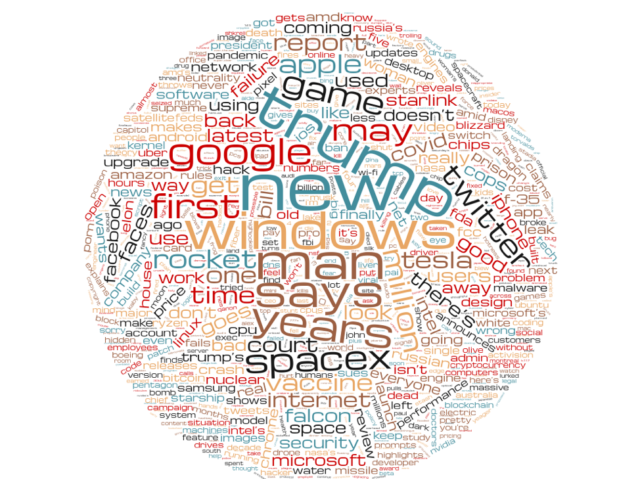 A wordcloud of the most common words that have appeared in Ars headlines over the last five years.