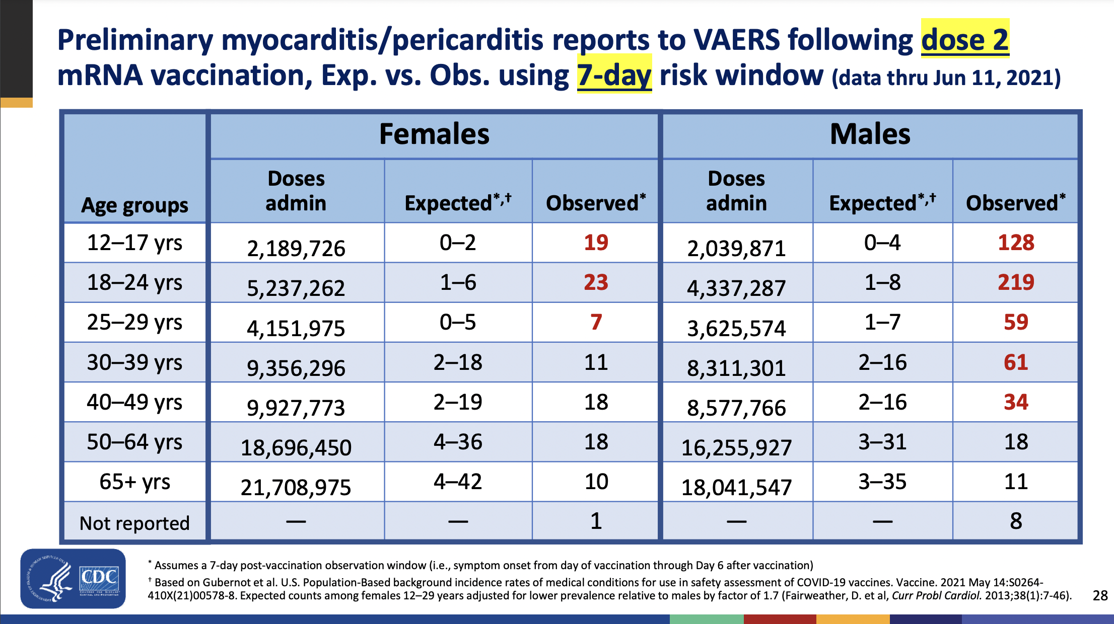 Observed vs. expected myocarditis cases.