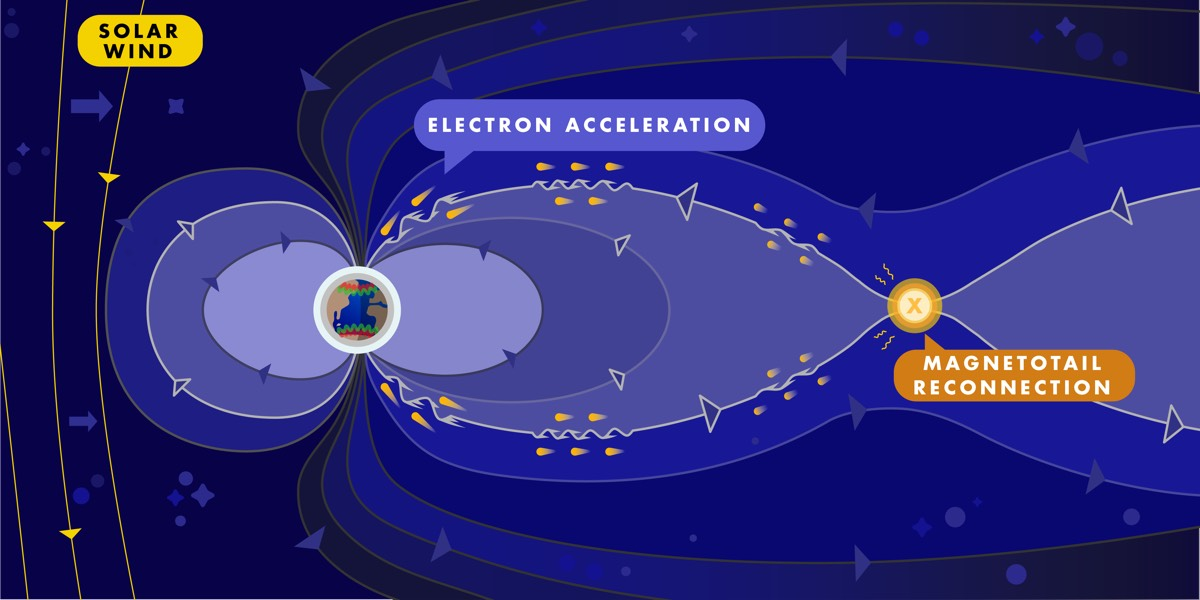 Electrons accelerate by surfing on Alfven waves.