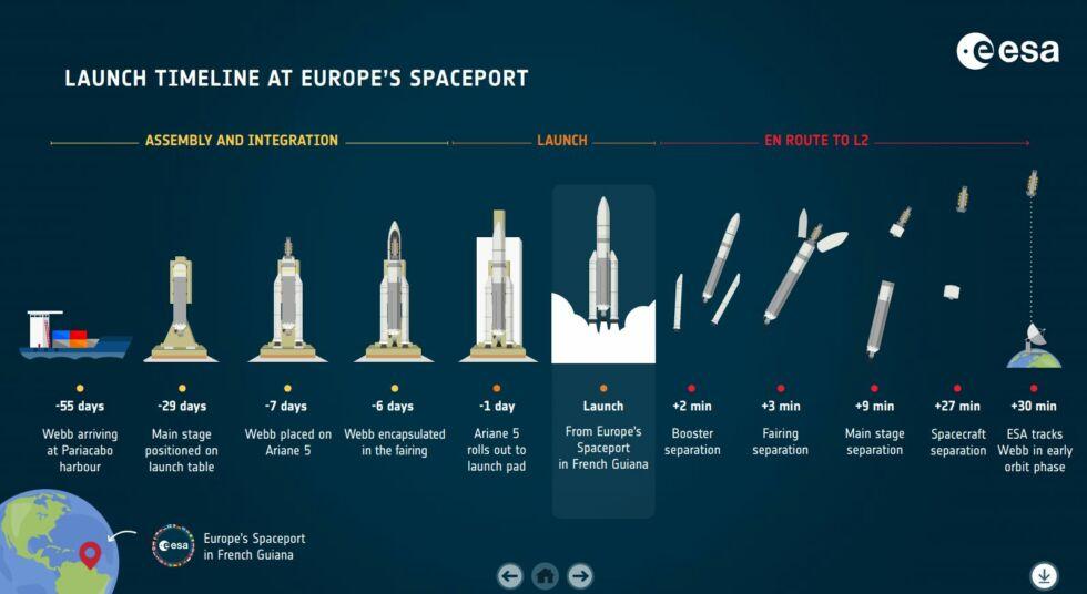 Кампания по запуску космического телескопа Джеймса Уэбба.