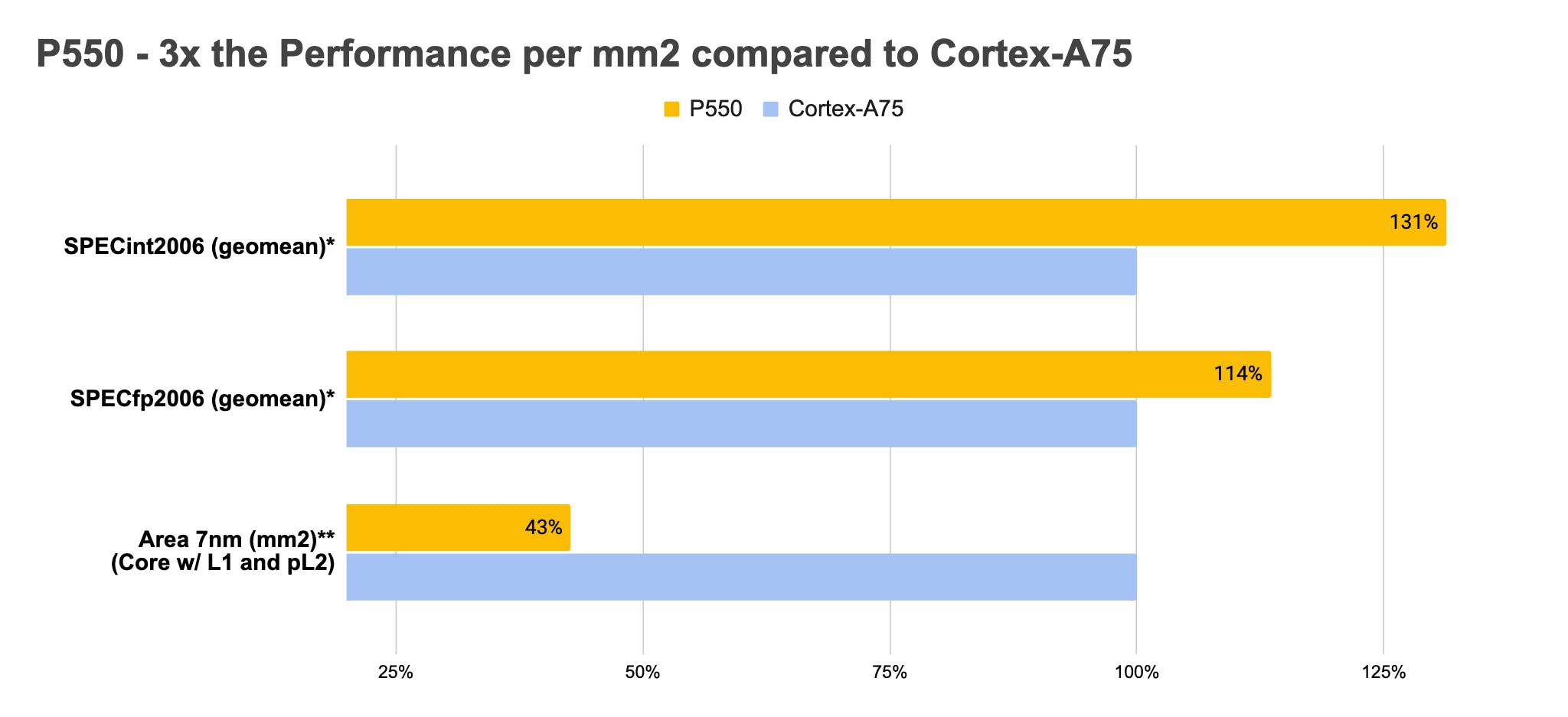 This somewhat confusing trio of bar graphs shows a single P550 core significantly outperforming an equivalent Cortex A75 core (top two graphs) while blowing it out of the water in performance per on-die square millimeter (bottom graph).