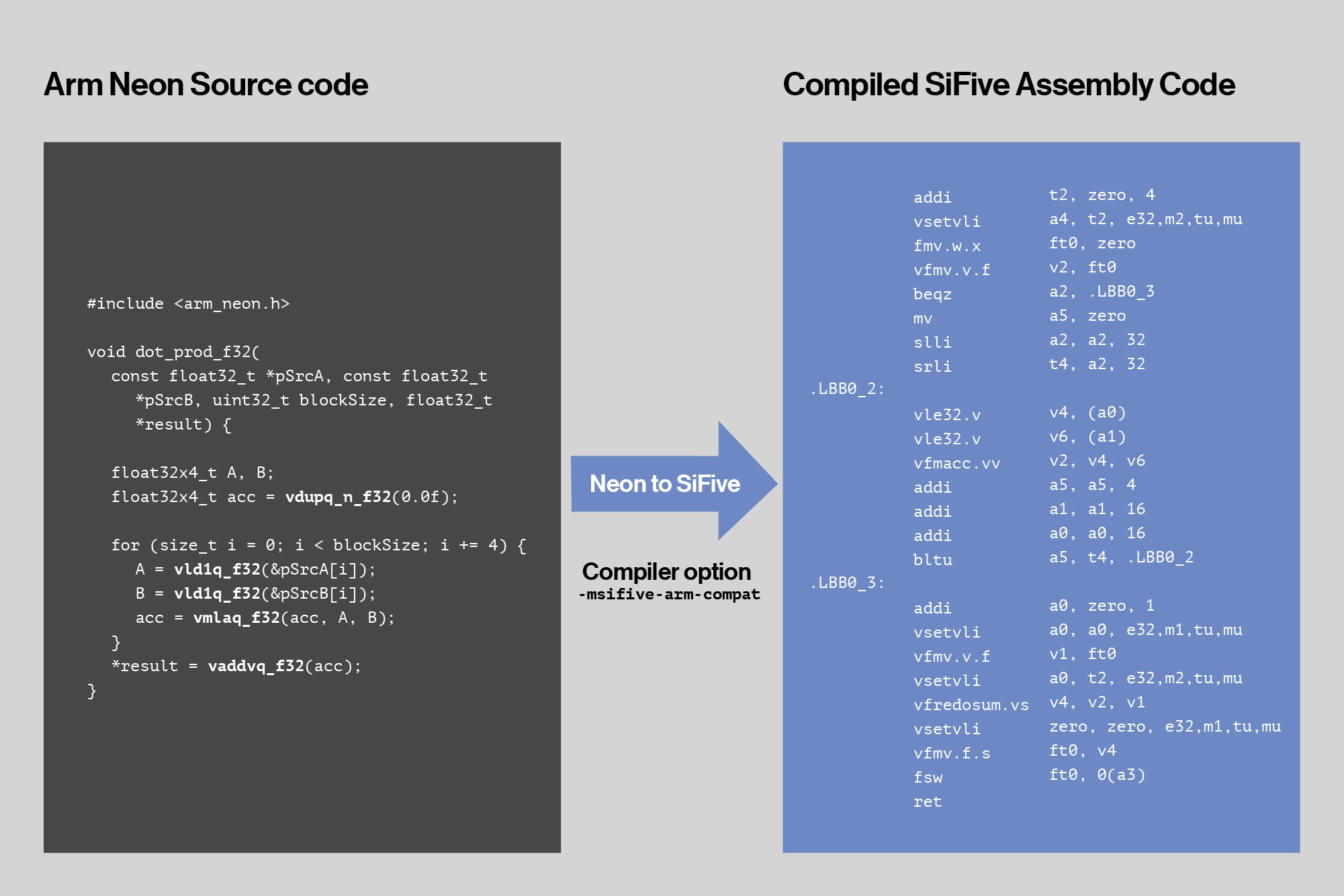 SiFive's Recode automatically translates legacy SIMD source to SiFive vector assembly—in this case, beginning with source code written for Arm's Neon instruction set.