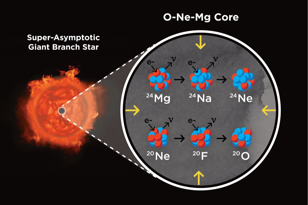 Artist impression of a super-asymptotic giant branch star and its core, made up of oxygen, neon, and magnesium. This is the end state of stars around 8-10 solar masses, whose core is pressure supported by electrons.