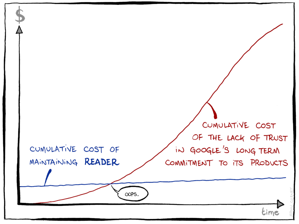 This comic from former Googler (and Google Inbox team member) Manu Cornet perfectly describes how Google miscalculates the cost of product shutdowns.