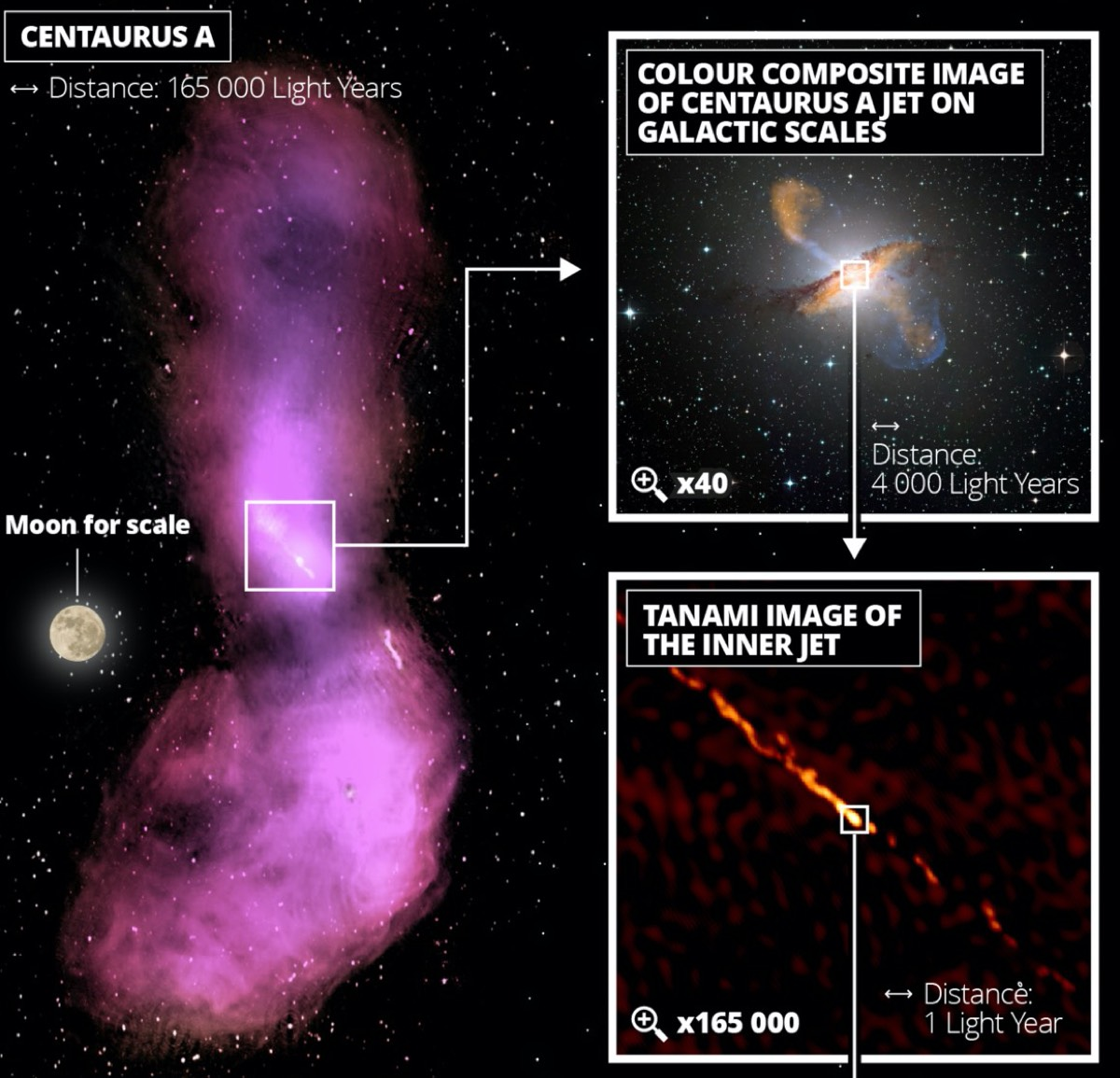 The top-left image shows how the jet disperses into gas clouds that emit radio waves. The top-right panel displays a color composite image. The next panel below shows a zoom image of the inner radio jet obtained with the TANAMI telescopes.