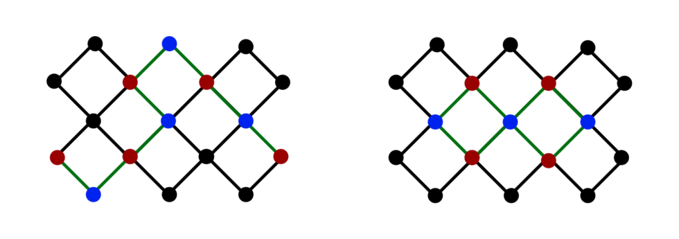 The data (red) and measurement (blue) qubits are connected in two different ways: as a single chain (left) and an interconnected unit (right).