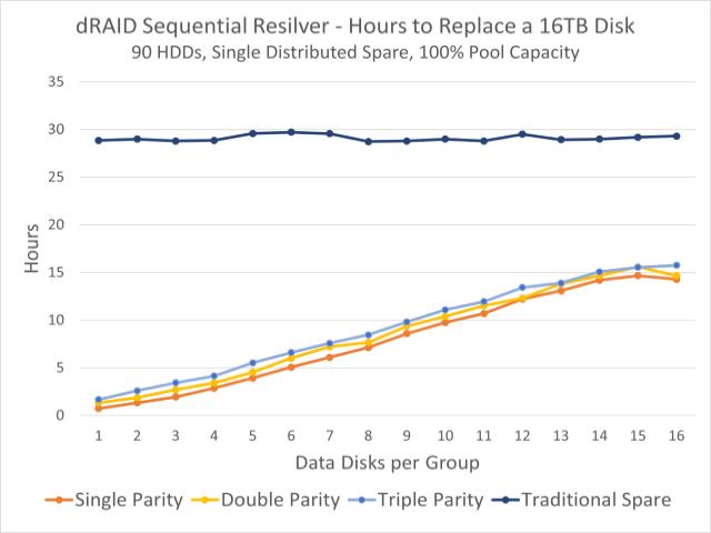 Ce graphique montre les temps de réémergence observés pour un pool de 90 disques.  La ligne bleu foncé en haut est le temps de re-filtre sur un disque dur fixe ;  Les lignes colorées ci-dessous indiquent les délais de re-liquidation sur la capacité de réserve distribuée.