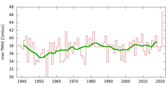 Maximum annual temperatures recorded at Portland International Airport.