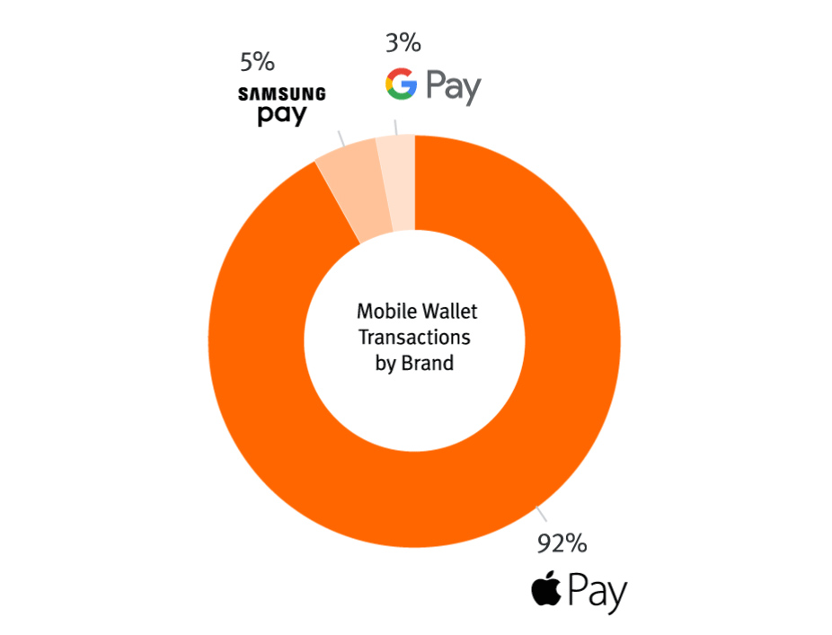 According to Pulse network (a wing of Discover card) Google Pay has 3 percent NFC market share.