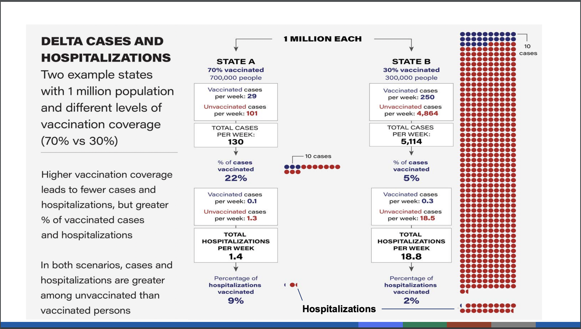 Benefits of high vaccination rates.