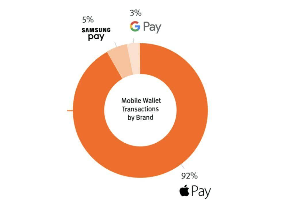 Pulse Network(Discover 카드의 날개 중 하나)에 따르면 Google Pay는 NFC 시장 점유율의 3%를 차지합니다.