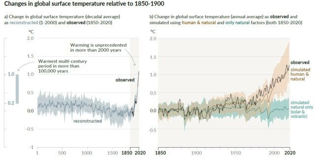 The left figure shows historical context for the present climate. The right figure shows what models simulate would have happened without human-caused emissions.