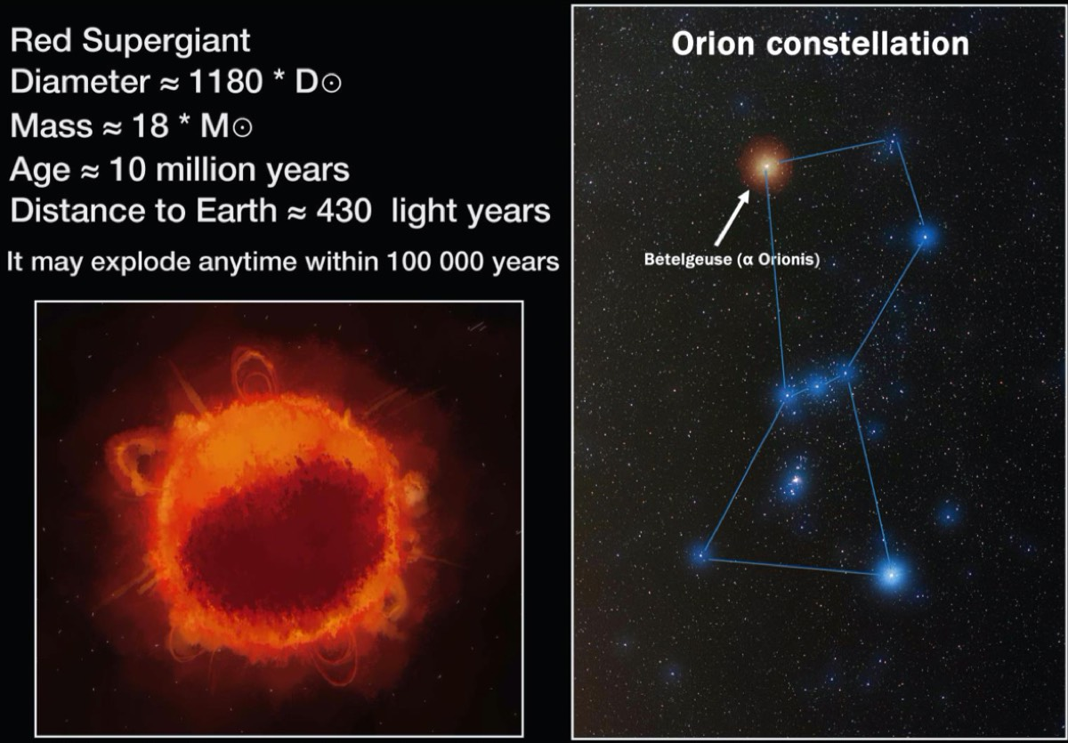 Spectroscopic evidence for a large spot on the dimming Betelgeuse.