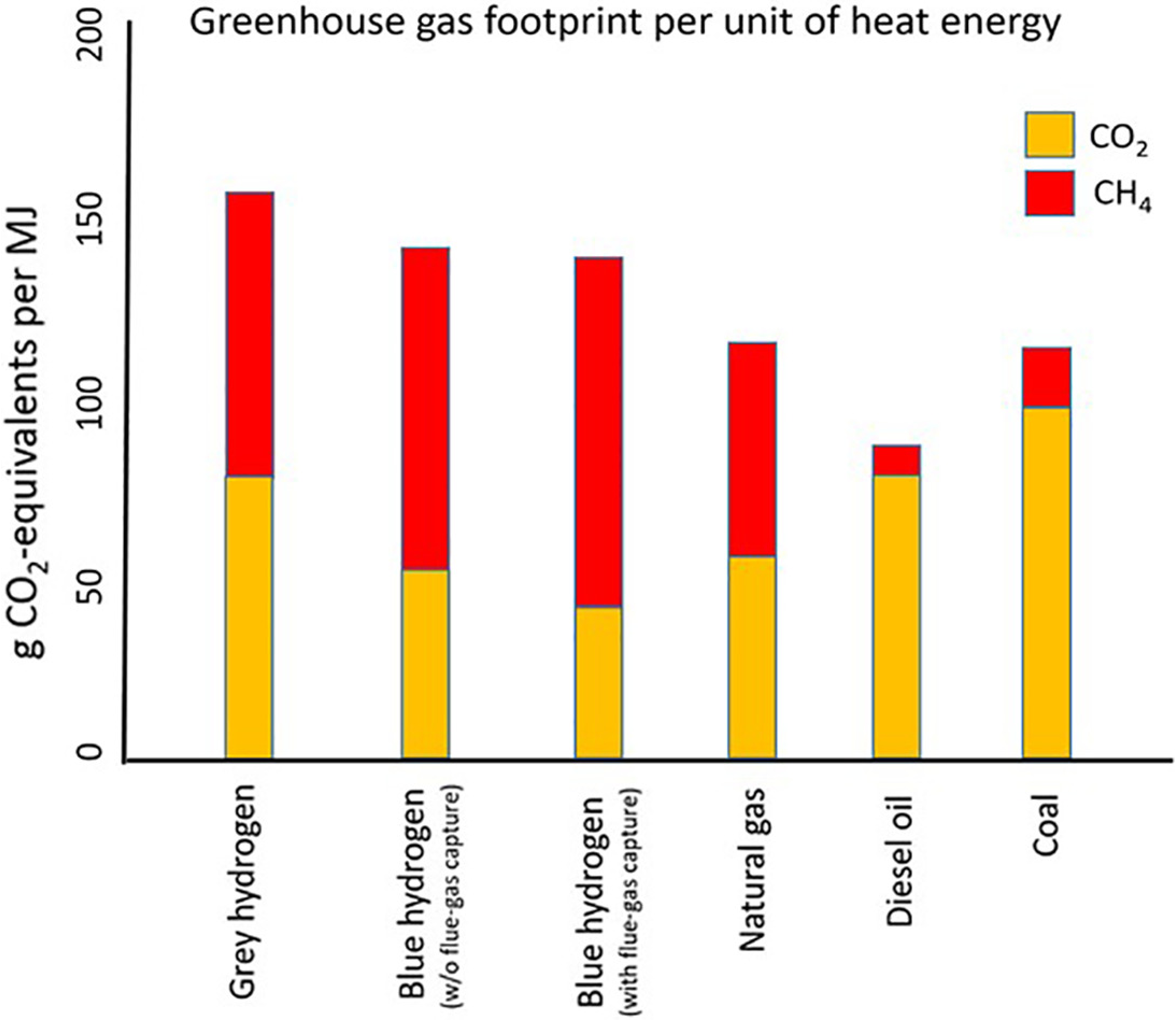 Comparison of carbon emissions from gray hydrogen, blue hydrogen with partial carbon capture, blue hydrogen with more complete carbon capture, natural gas burned for heat generation, diesel oil burned for heat, and coal burned for heat. Carbon emissions, including from developing, processing, and transporting fuels, are shown in orange. Carbon emissions of fugitive, unburned methane are shown in red.