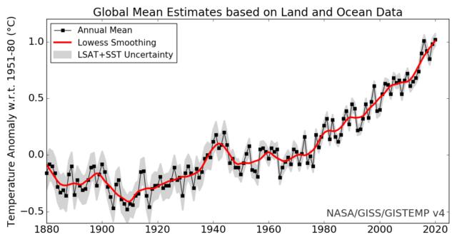 NASA's global surface temperature record through 2020.