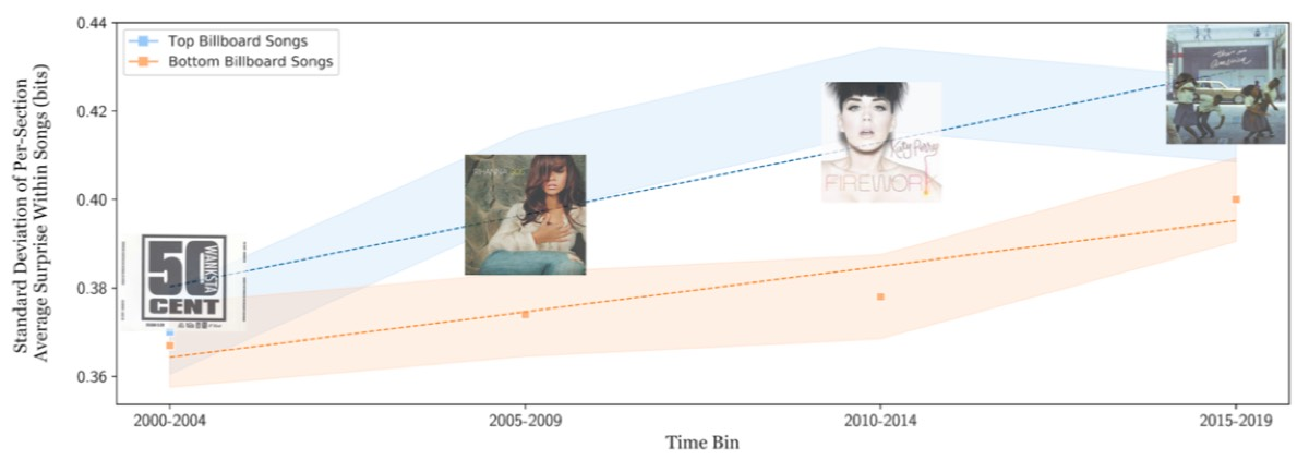 """Graph showing how calculated changes between sections in """"harmonic surprise"""" increased between 2000 an 2019. It increases more rapidly in songs at the top of the Billboard Chart."""