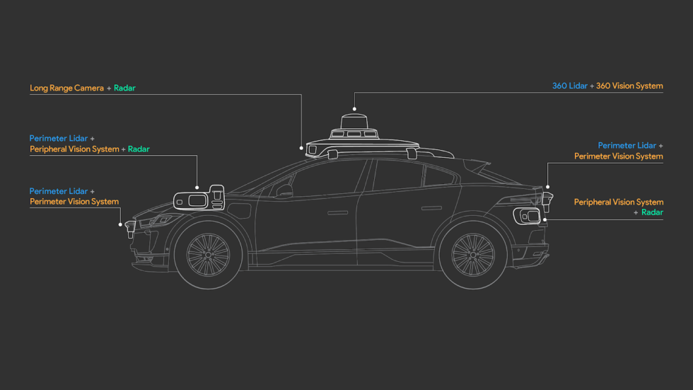 """The I-Pace sensor layout. """"Vision"""" in this graphic means """"camera."""""""