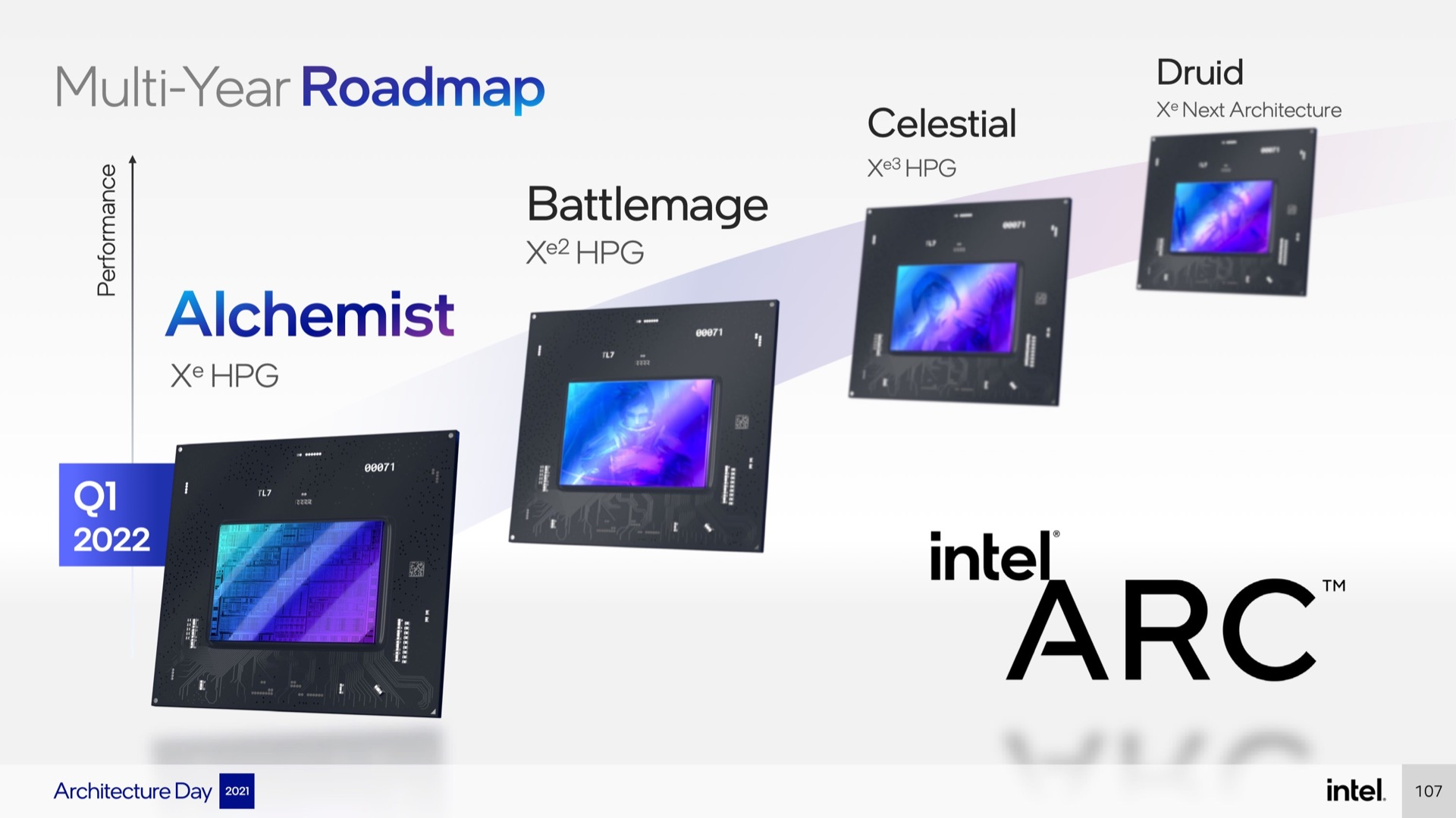 Technology Intel talked about its upcoming GPU codenames earlier this week when it announced the Arc branding. Alchemist is Xe-HPG, Battlemage will be Xe2-HPG, and Celestial will be Xe3-HPG. Druid's architecture doesn't have a name yet—we might suggest Xe4-HPG.