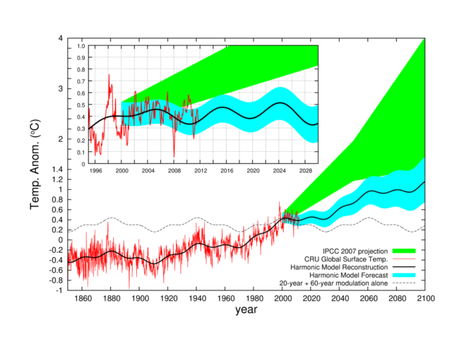 Scafetta's prediction (blue) and observed temperatures (red) as of 2011.